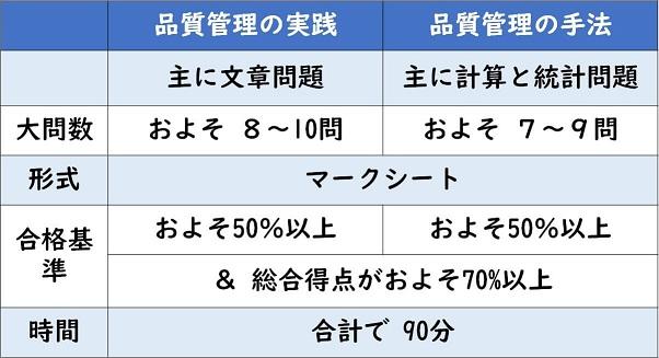 QC検定の表